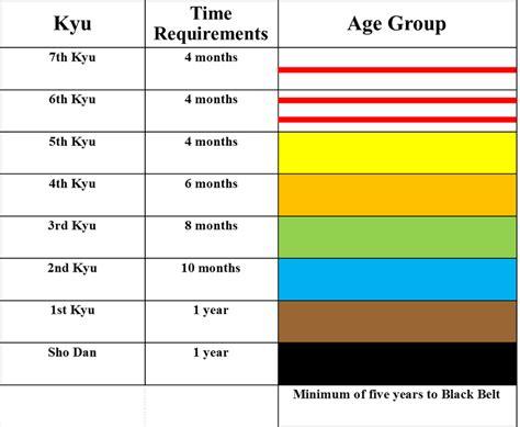 karate belt order of colors belt ranks and criteria club quot naha quot karate do