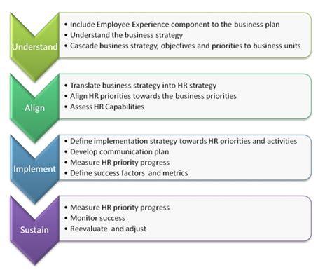 hr strategy human resources montreal hr policies hr procedures