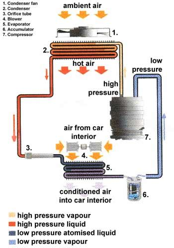 air conditioner cycle diagram how car air conditioning works