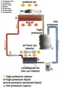 how car air conditioning works