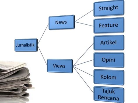 format berita straight news teknik menulis berita langsung straight news