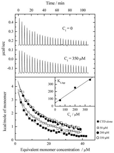 ITC data for sequential dilution of 10 μl aliquots of | Open-i