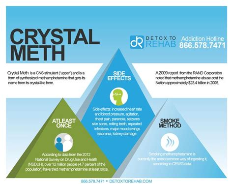 How Does It Take To Detox From Meth by Meth Is A Cns Stimulant And Is A Form Of