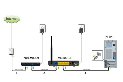 Router Wifi Pc How To Connect Wifi Modem Routers On Pc