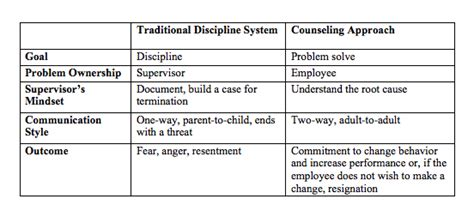 A Respectful Way To Discipline Employees Huffpost Documenting Employee Performance Problems Template