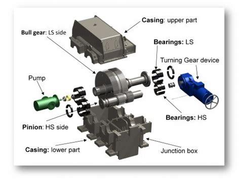 Spare Part Gear Honda flender sahakol trading company limited บร ษ ท