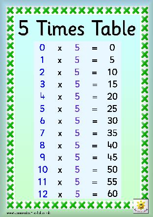 five times table timestables