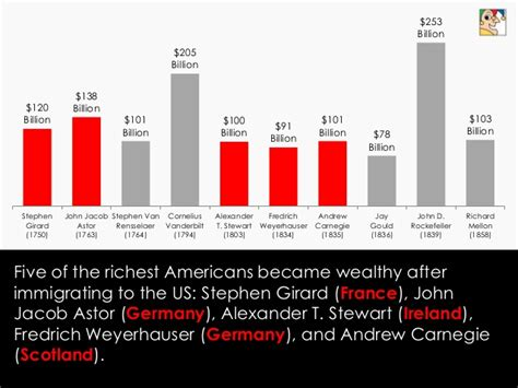 five of the richest americans