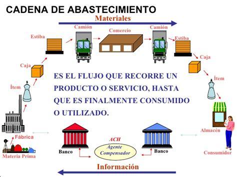 zara cadena de suministro pdf gesti 211 n de el aprovisionamiento