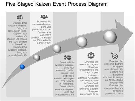 Dj Five Staged Kaizen Event Process Diagram Powerpoint Template Templates Powerpoint Kaizen Template Powerpoint