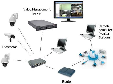 best ip recording software network recorder nvr and management systems