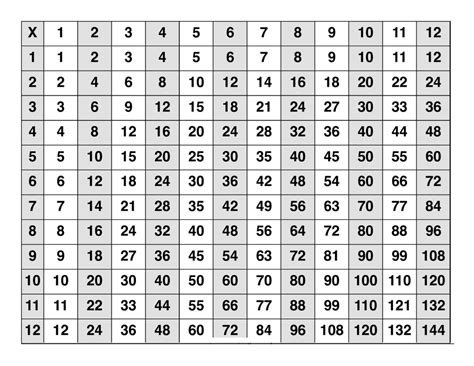 printable times tables free printable multiplication table 1 to 12 calendar
