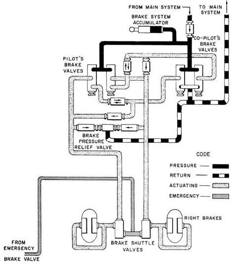 figure 5 17 aircraft power brake valve system