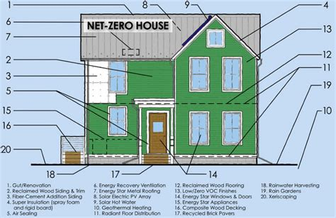 net zero house plans modern net zero energy house plan