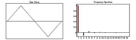 Front Fourier การว เคราะห แบบฟ เร ยร