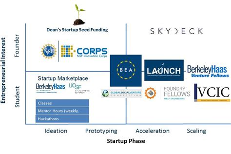 Phd Mba Dual Degree Uc Berkley by A Student S Guide To Uc Berkeley S Startup Ecosystem 2018
