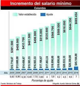 sueldo minimi 2016 colombia salario minimo 2016 en colombia newhairstylesformen2014 com
