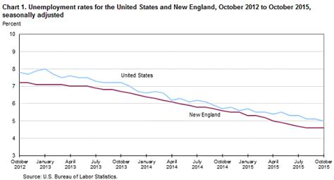new and state unemployment october 2015 new