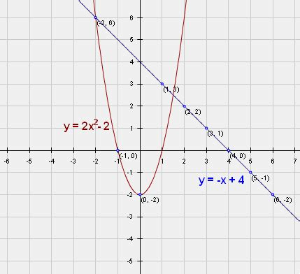 what is the purpose of sketching graphing functions quadratic exponential polynomial