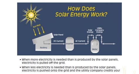 how does a solar system work homoly family of companies