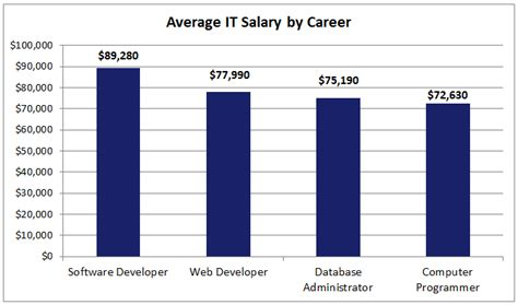 information technology wages popular it careers in 2013 king
