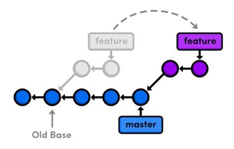 git tutorial html5 git rebase a quick tutorial on git rebasing github tips