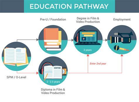film studies malaysia film video production course in malaysia eduadvisor