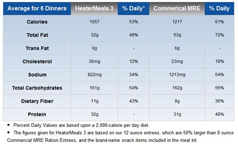 Mre Shelf Chart by Heater Meals Review Top Food Storage Reviews