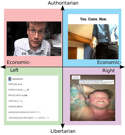 white right and libertarian books political compass your meme