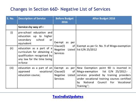 service tax sections list changes proposed in service tax by union budget 2016 17