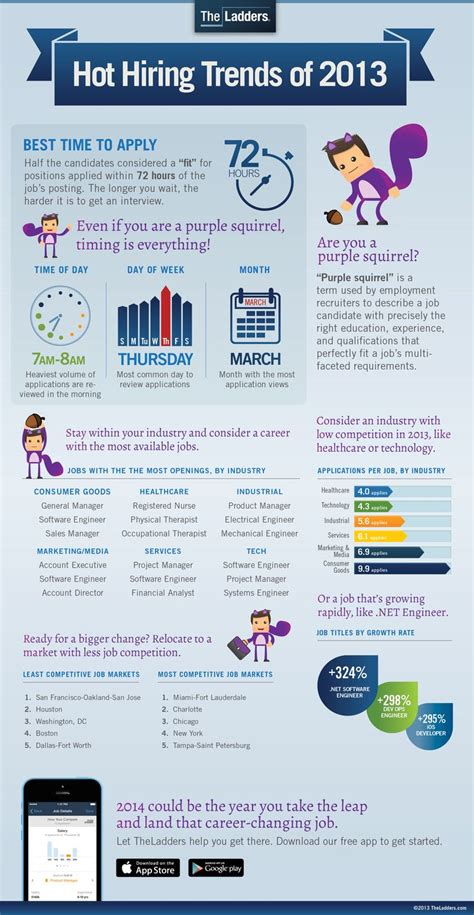 Resume Buzzwords 2014 To Use by Career Infographics A Collection Of Ideas To Try About