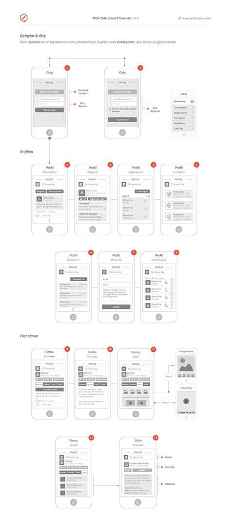 design application flow ux ui usability wireframe projelendirme mobile