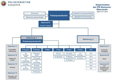 Polizei Bewerbung Aufbau Organisationsstruktur Der Polizeidirektion Hannover Polizeidirektion Hannover