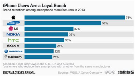 Survey of smartphone owners shows the power of brand loyalty