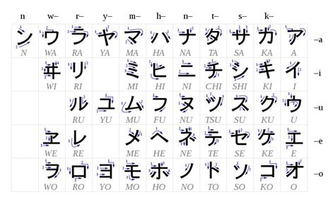 Letter Japanese Song Kana What Is The Equivalent Of Quot Alphabetical Order Quot In Japanese Japanese Language Stack