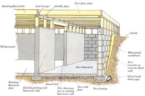 Earth Sheltered Homes Plans by How To Build Additions Simple Room Additions Building