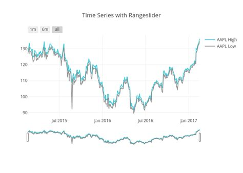 layout xaxis plotly time series with rangeslider scatter chart made by