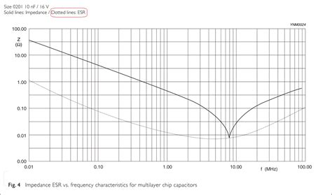 capacitor esr and frequency why does ceramic capacitor esr change with frequency electrical engineering stack exchange
