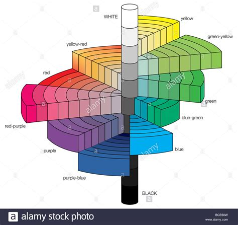 the munsell colour tree a 3 d representation of the