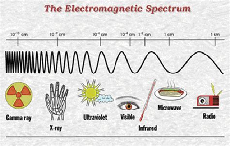 what color has the most energy electromagnetic radiation matter and energy