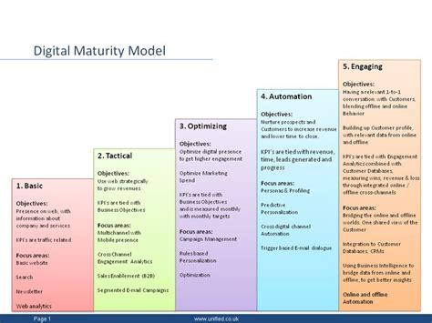 digital models 39 best images about maturity model on models