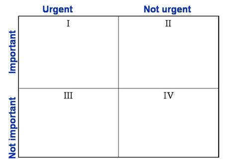 covey quadrants template covey 4 quadrants of time management pictures to pin on