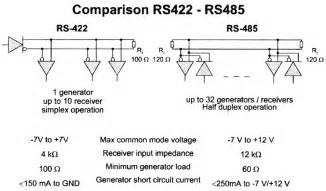 rs 485 rs 422 hw server