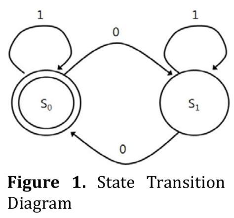 pattern language entrance transition finite state machine our pattern language