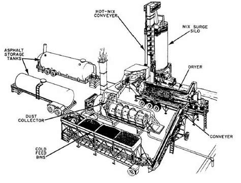 pug mill asphalt plant asphalt plant operations