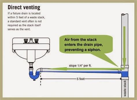 how to vent a kitchen sink 1000 images about kitchen sink plumbing on