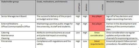 stakeholder management plan template stakeholder planning and communication