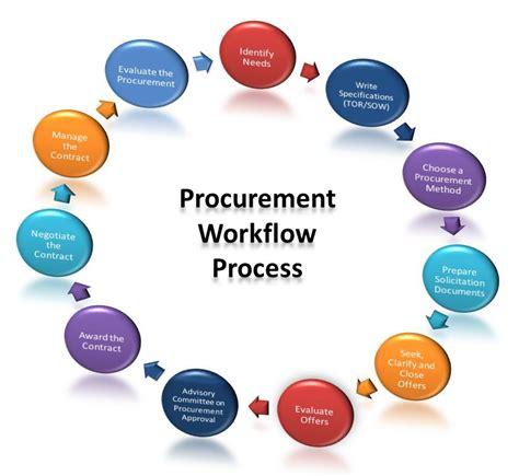 procurement workflow supply chain procurement in practice relates to sourcing