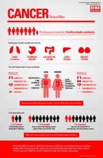 cancer graph infographics graphs net top 10 cancer infographics infographics graphs net