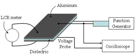 capacitor annealing effect effect of dielectric in a plasma annealing system at atmospheric pressure intechopen
